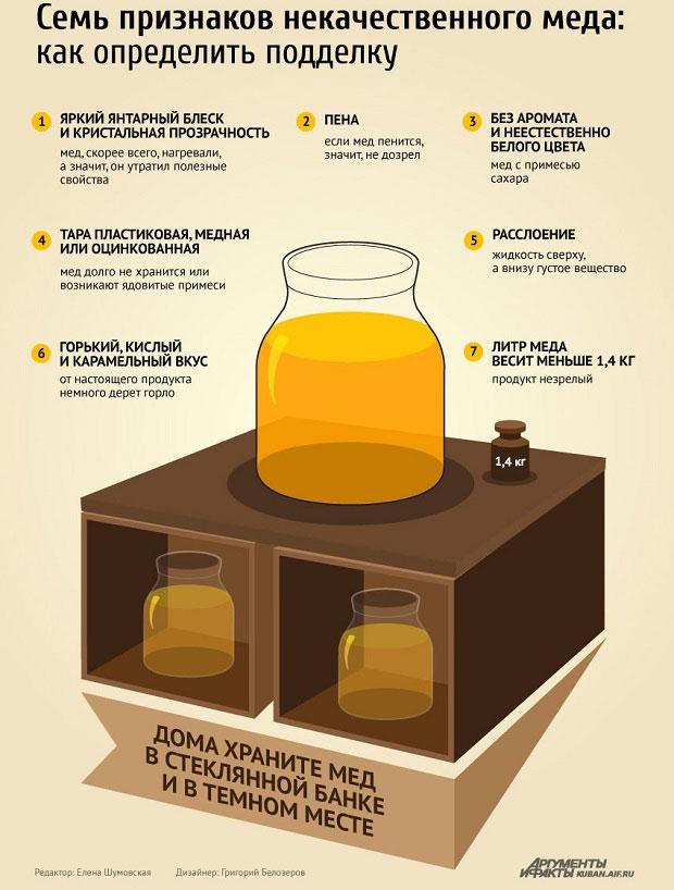 Признаки некачественного меда