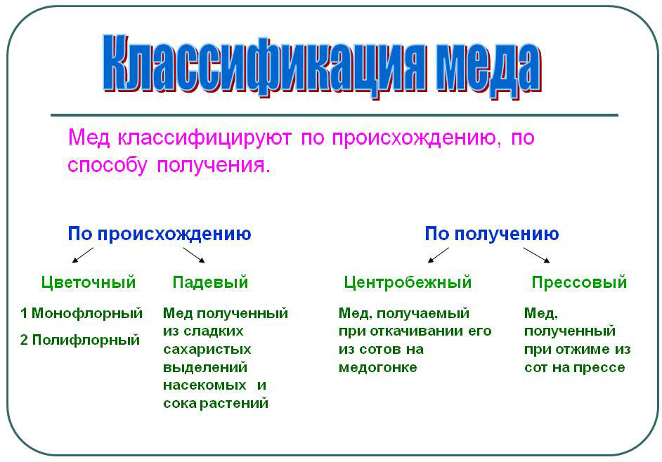 Классификация меда