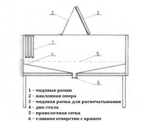 Схема стола для распечатывания